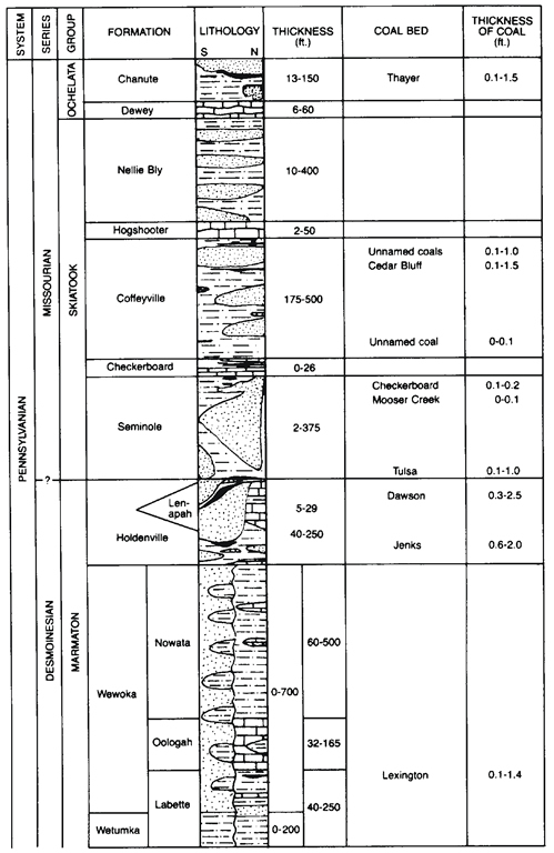 how to draw a stratigraphic column